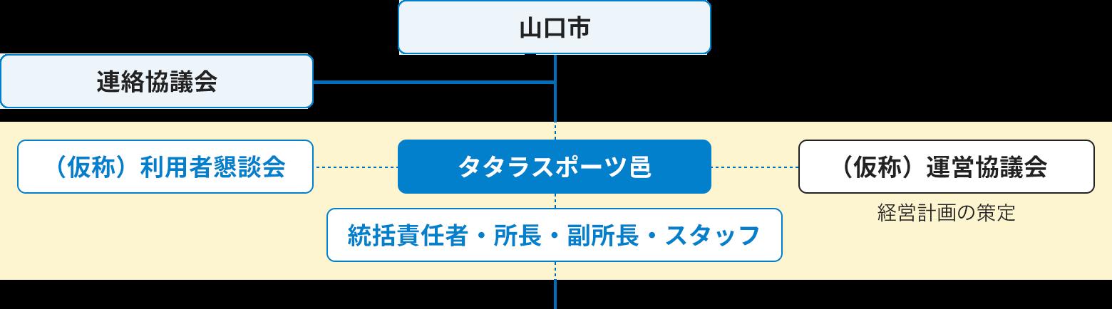 画像:指定管理事業の組織図